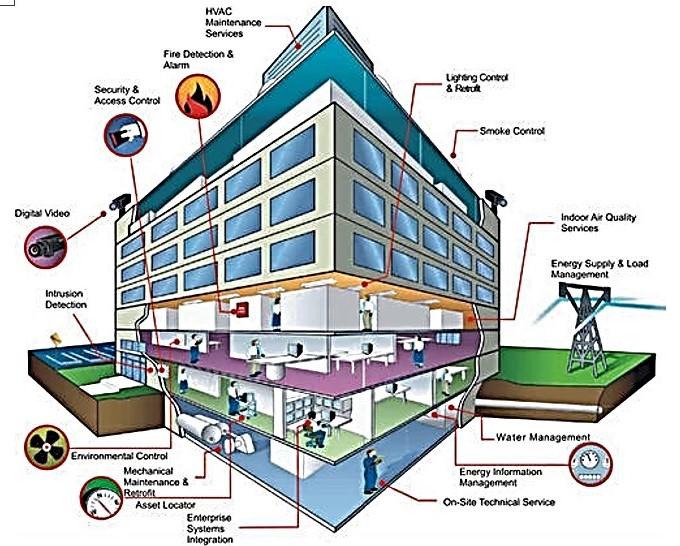 DCC6242 Basic Building Services